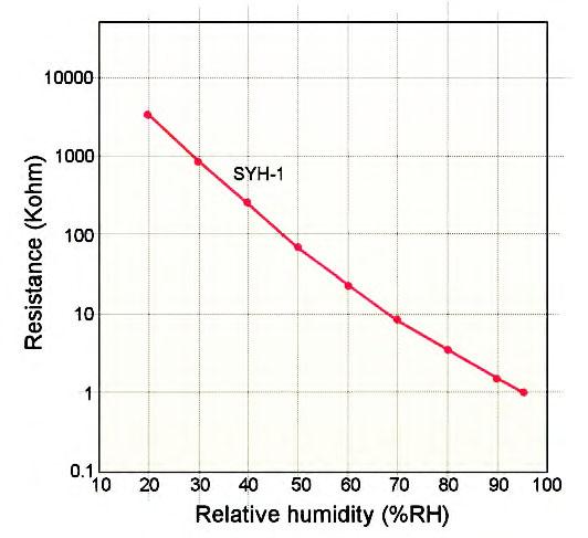 Figura 8: caratteristica del sensore SYH-1.