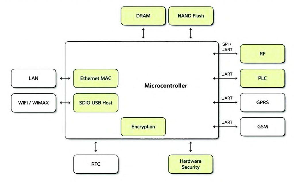 Figura 2: comunicazione multi-utility con i microcontrollori UC32.