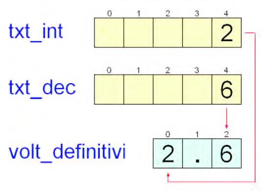 Figura 5: costruzione della stringa finale da visualizzare.