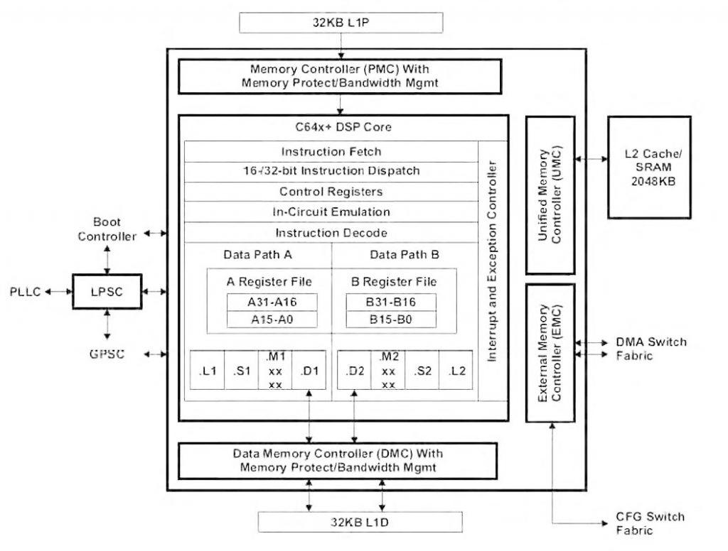 Figura 2: dettaglio dell'architettura della CPU Megamodule C64x+.