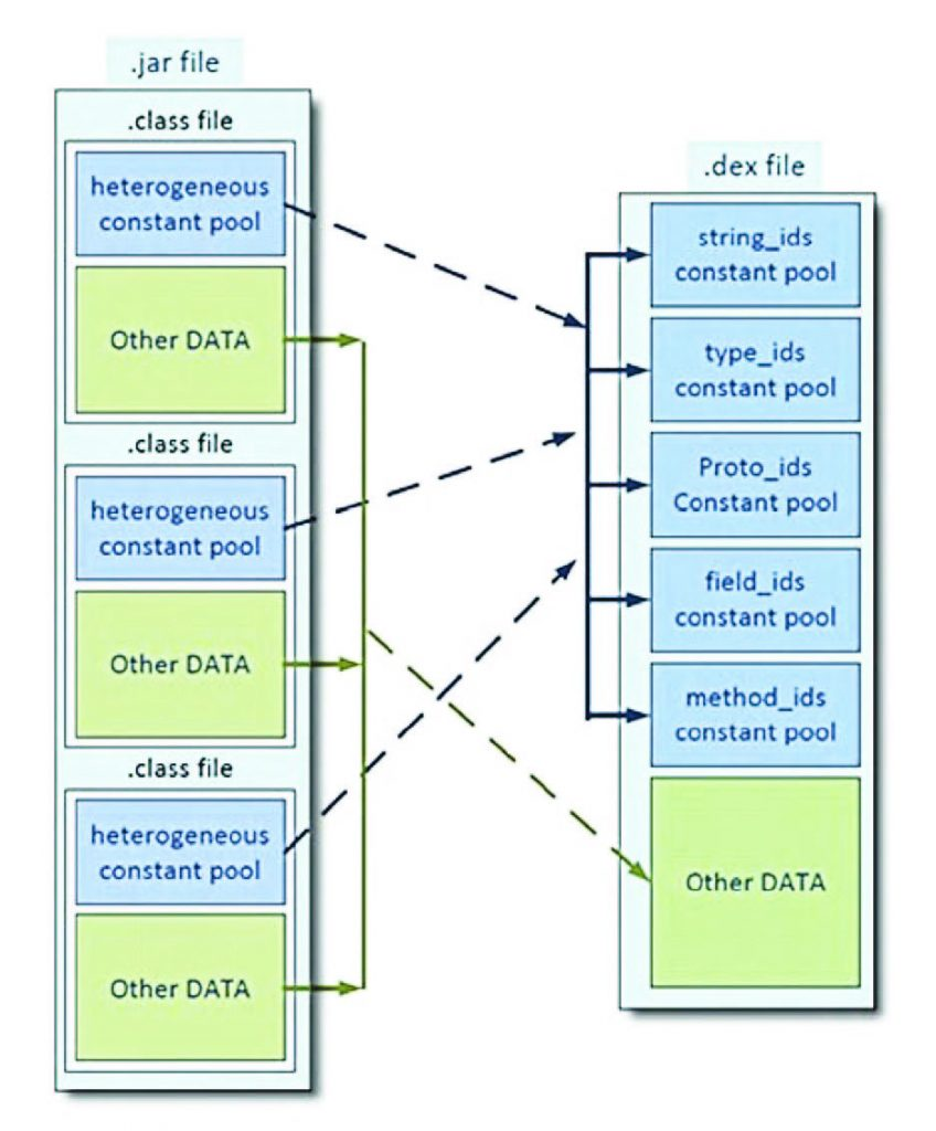 Figura 4: dex file format.