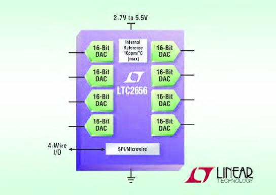 Figura 6: diagramma a blocchi dell'LTC2656.