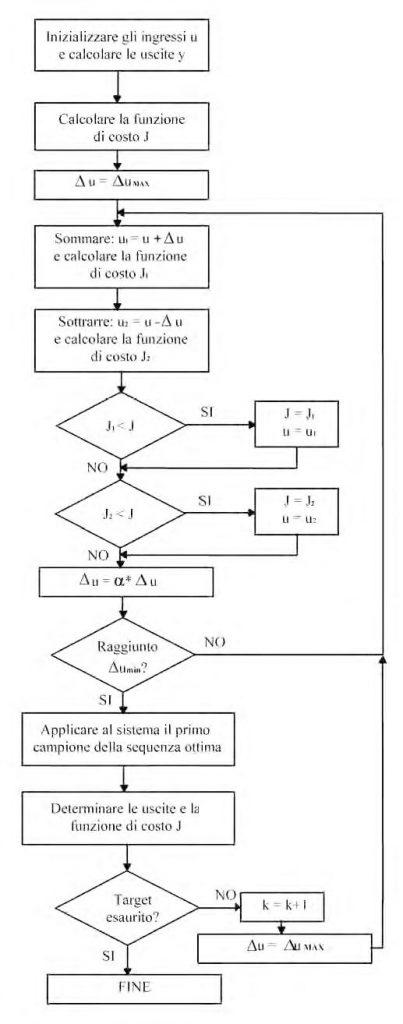 Figura 3: L'algoritmo NMPC1