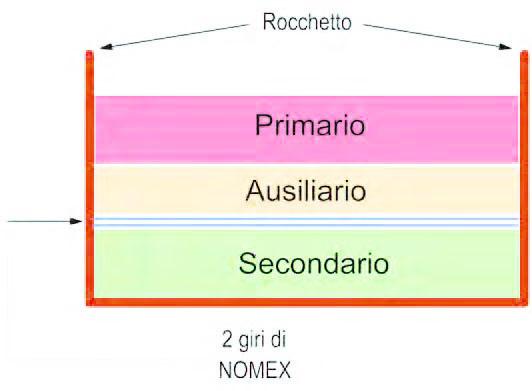 Figura 8: disposizione degli avvolgimenti e dell'isolante.