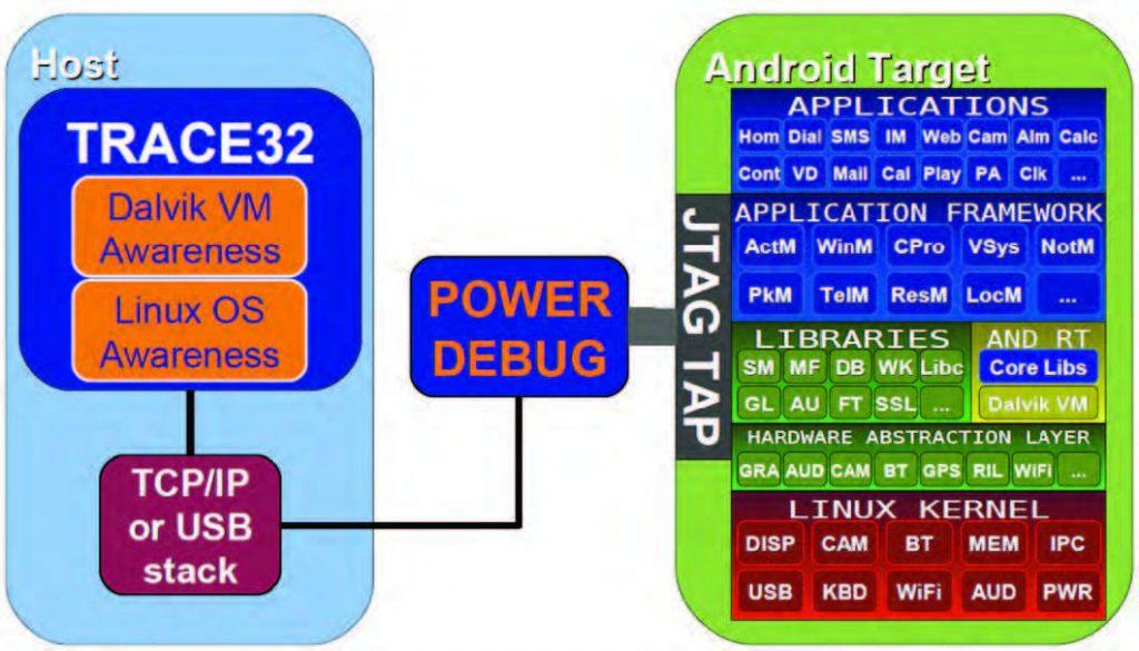 Figura 8: i diversi livelli di astrazione supportati dal software TRACE32 permettono il debug di tutte le risorse presenti in un sistema Android