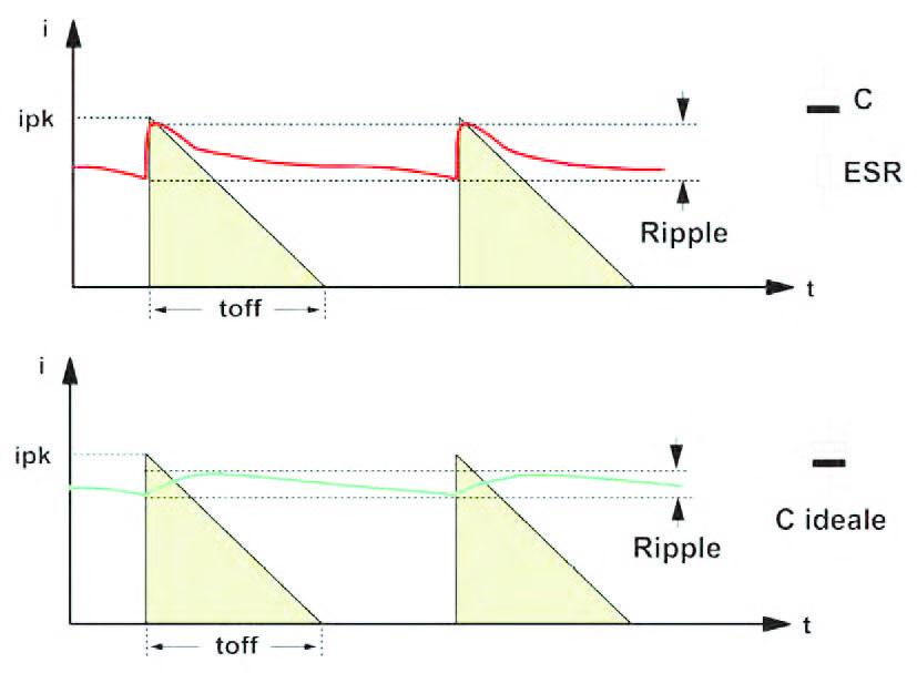 Figura 9: effetti della presenza dell'ESR sul ripple.