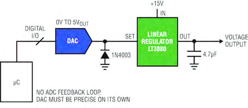 Figura 3 esempio di sistema a loop aperto.
