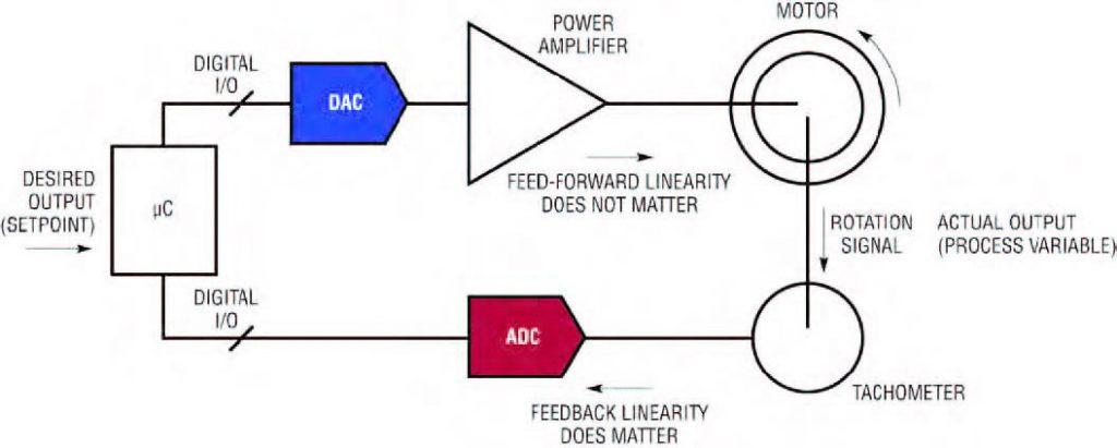 Figura 1 esempio di sistema a loop chiuso.