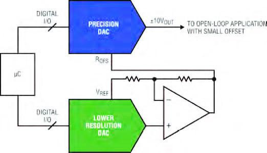 """Figura 4: esempio di sistema """"set and forget""""."""