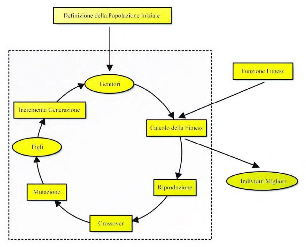 Figura 5: evoluzione artificiale negli algoritmi genetici.