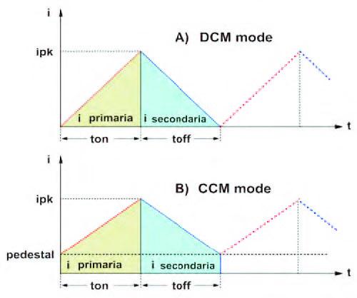 Figura 1: forma d'onda della corrente nelle modalità DCM (A) e CCM (B).