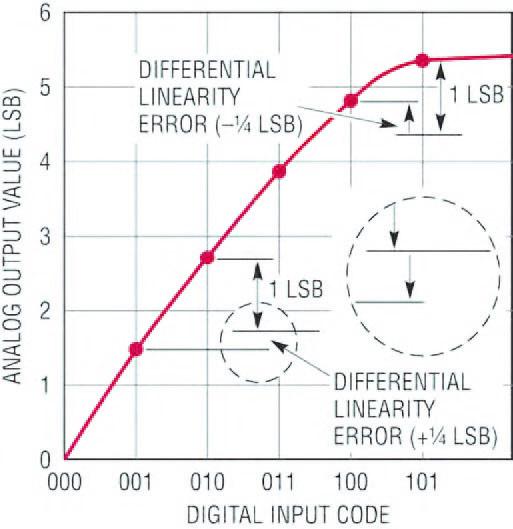 Figura 2 funzione di trasferimento DNL.