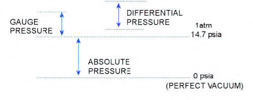 Figura 1: i tre tipi di misura della pressione.