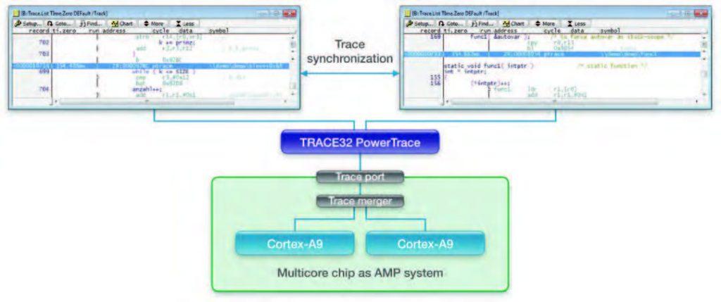 Figura 4: il trace di sistemi AMP viene visualizzato su GUI distinte. È comunque possibile sincronizzare le diverse interfacce.