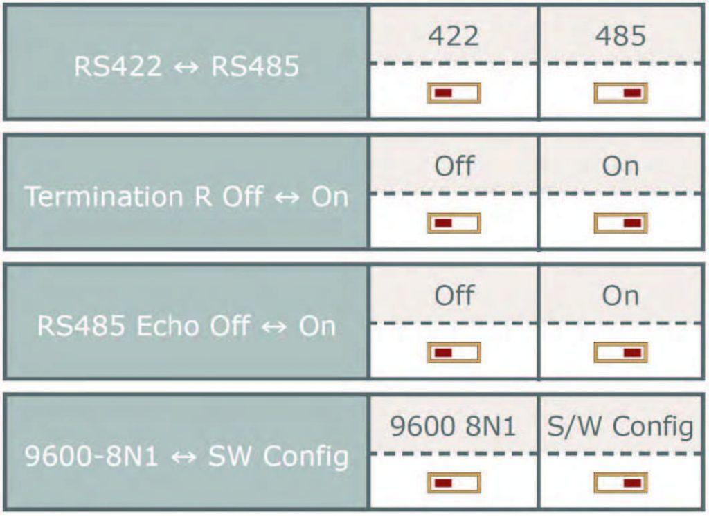 Figura 2: impostazione del baud rate tramite dip switch.