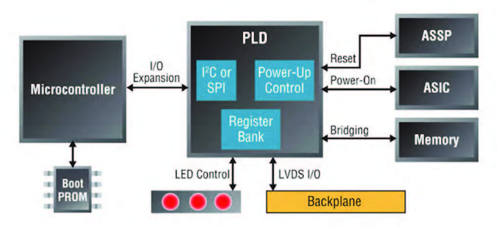 Figura 1: la PLD funziona come gestore di una piattaforma server.