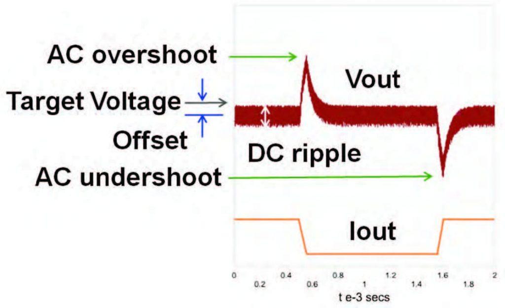 Figura 1: la simulazione del transitorio di carico ottenuta con WEBENCH FPGA relative a un tipico alimentatore a commutazione evidenzia i differenti elementi che contribuiscono a definire i valori di Vout.