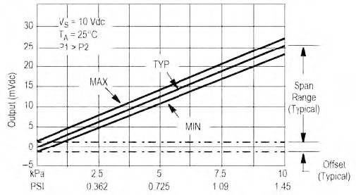 Figura 2: linearità di un sensore piezoresistivo.
