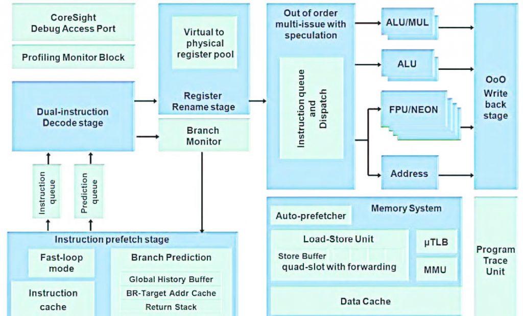 Figura 2: microarchitettura del Cortex-A9.