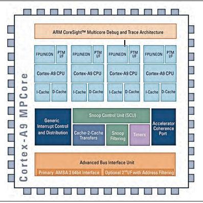 Figura 1: microprocessore ARM.