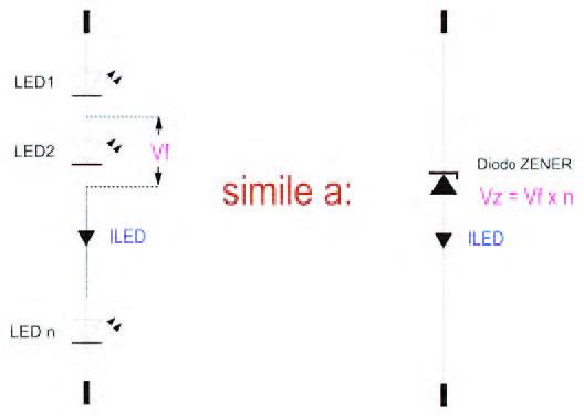 Figura 2: modello per definire una serie di LED.