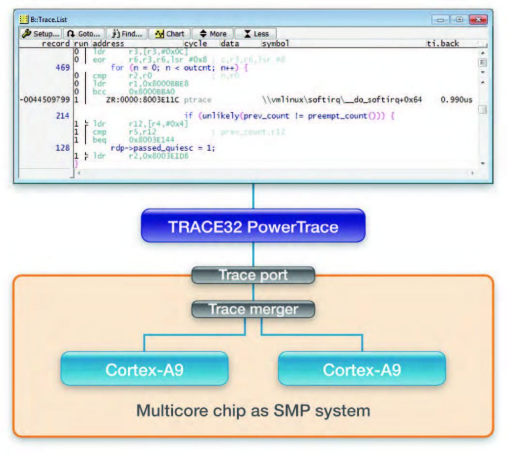 Figura 5: nei sistemi SMP si utilizza una sola shared memory per memorizzare i dati di trace di tutti i core.