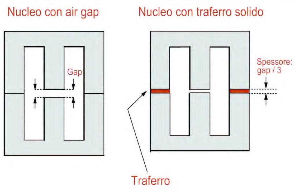 Figura 5: nuclei di trasformatori
