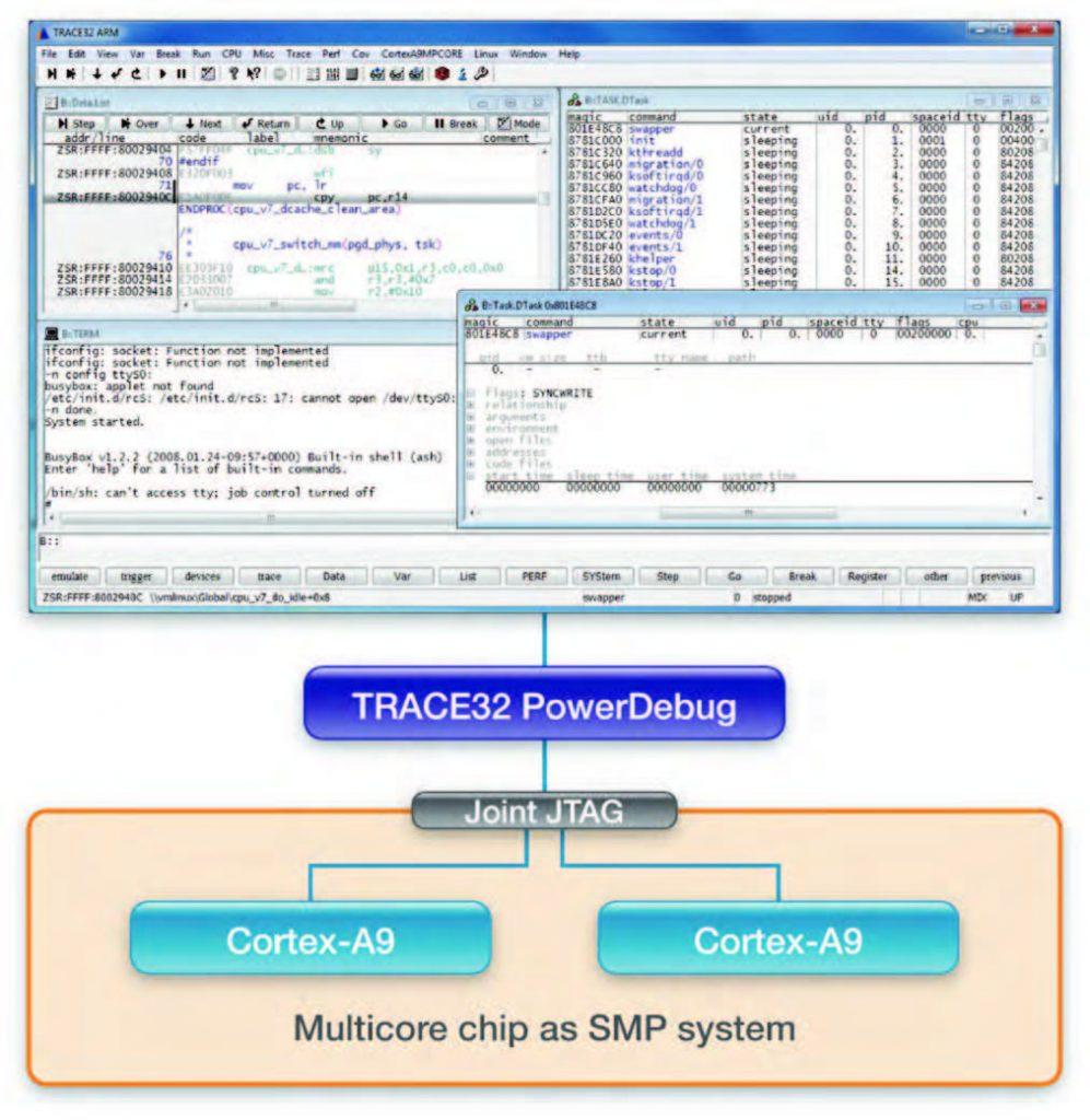 Figura 3: per il debug di sistemi SMP una singola istanza di TRACE32 controlla tutti i core.