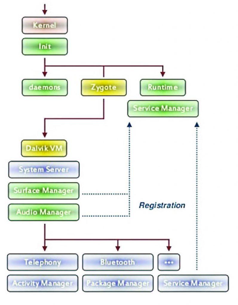 Figura 2: processo di boot.