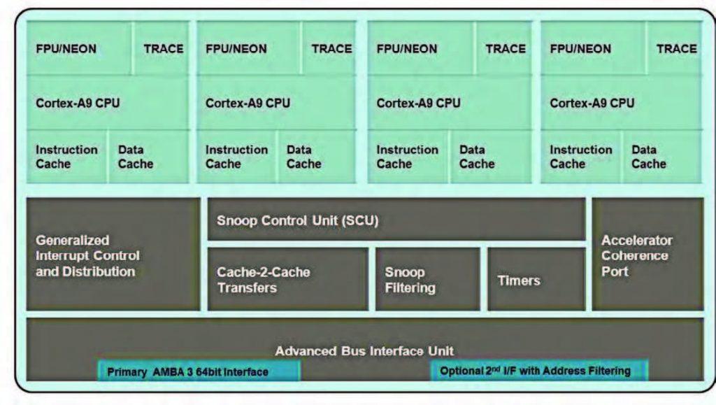 Figura 3: processore multi-core Cortex-A9.