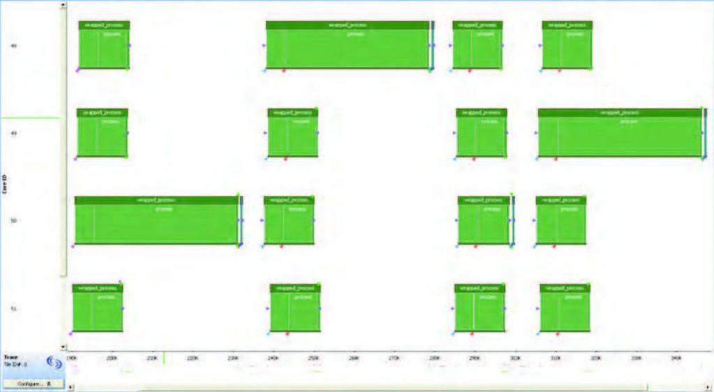 Figura 4: rappresentazione grafica dell'esecuzione dei thread del codice di figura 3
