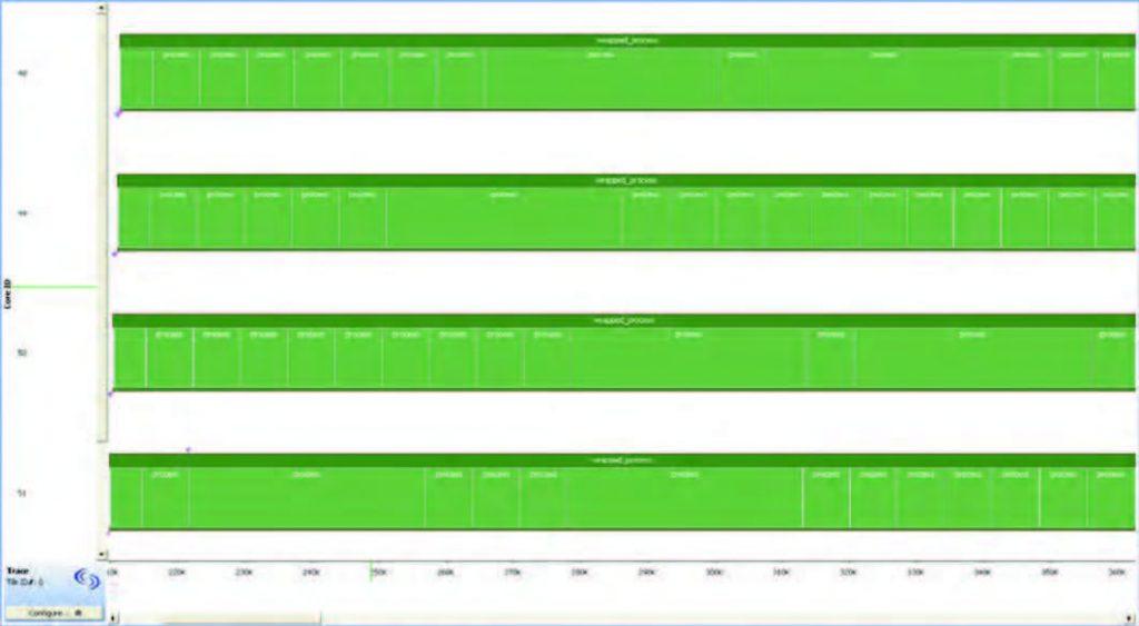 Figura 6: rappresentazione grafica dell'esecuzione dei thread del codice di figura 5.