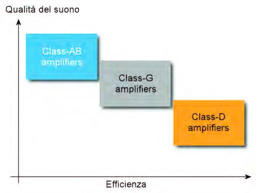 Figura 1: relazione esistente tra efficienza e qualità del suono nei più comuni amplificatori audio di potenza (www.st.com).