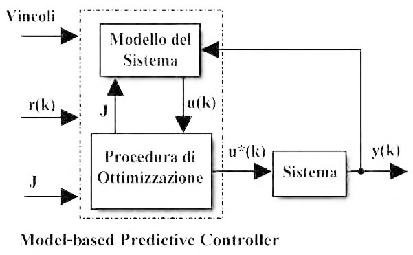 Figura 1: la sequenza di controllo ottima