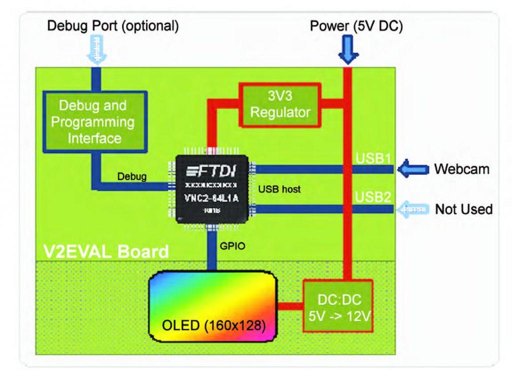 Figura 1: schema della webcam USB.