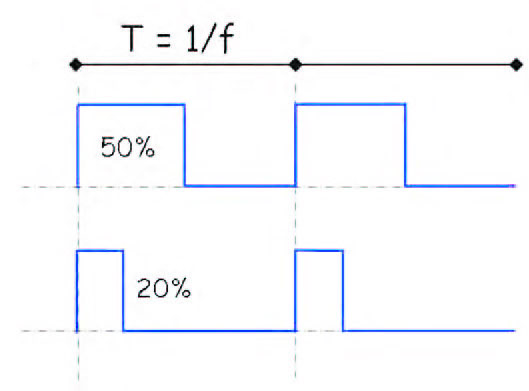 Figura 1: segnali PWM.