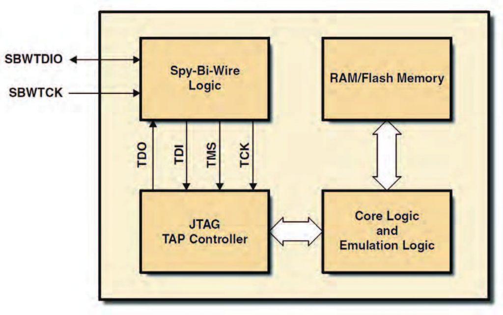 Figura 2 segnali della JTAG SBW per MSP430.
