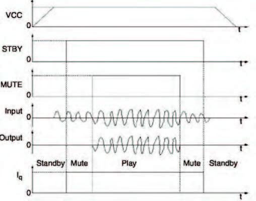 Figura 13: sequenza di accensione e spegnimento di un amplificatore dotato di mute e stand-by finalizzato alla riduzione dell'effetto di speaker pop [10].
