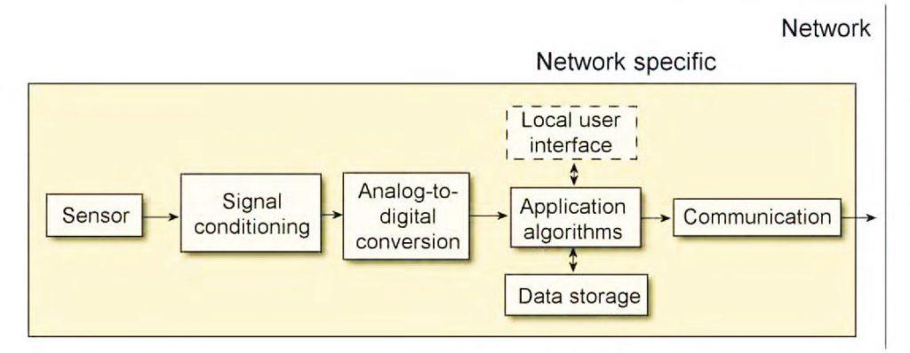 Figura 1: smart sensor