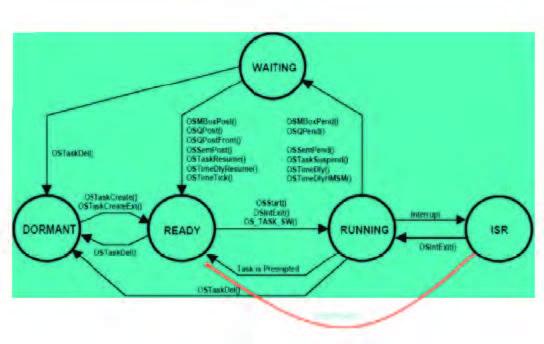 Figura 3: stati in Micrium