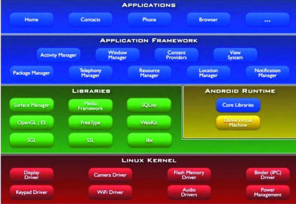Figura 1: stratificazione di Android.