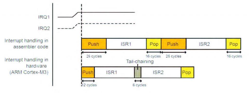 Figura 4: tail-chaining