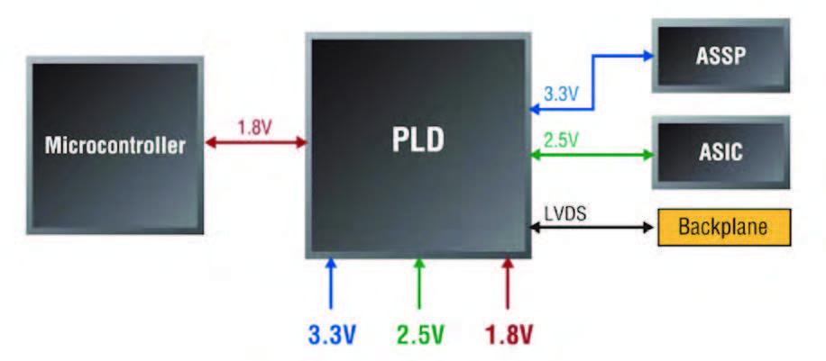 Figura 2: traslazione di livello utilizzando la PLD.
