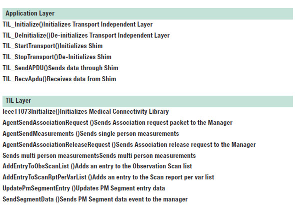 Tabella 1. Medical Connectivity Library API.