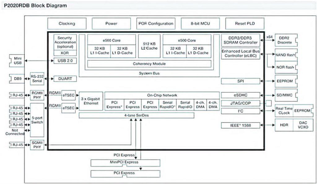 Figura 3: P2020 reference board.