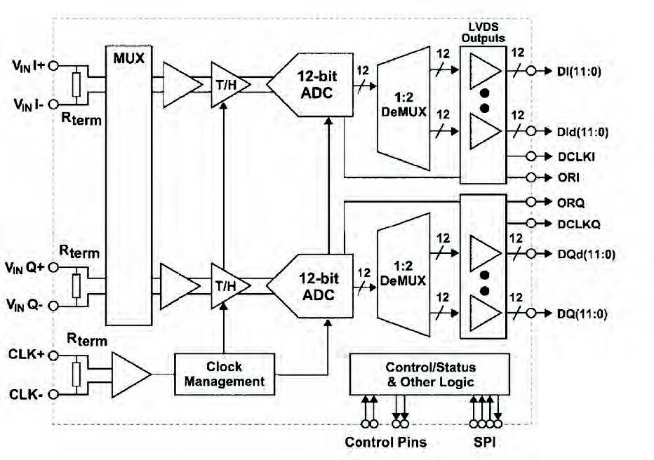 Figura 2: architettura dei convertitori ADC12D1x00.