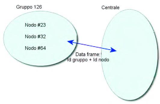 Figura 2: gruppi logici.