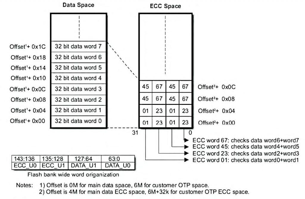 Figura 2: organizzazione dei bit di ECC.