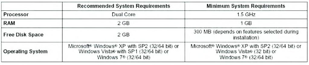 Figura 1: requisiti minimi di sistema per il CCS4.2.
