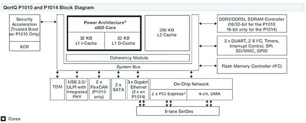 Figura 2: struttura dei processori P101X.